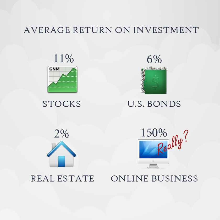 150% ROI on an Online Business