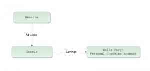 Simple Web Business Money Flow