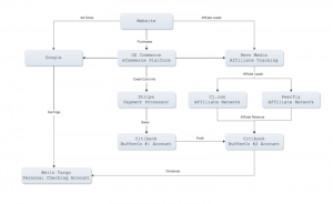 Complex Web Business Money Flow