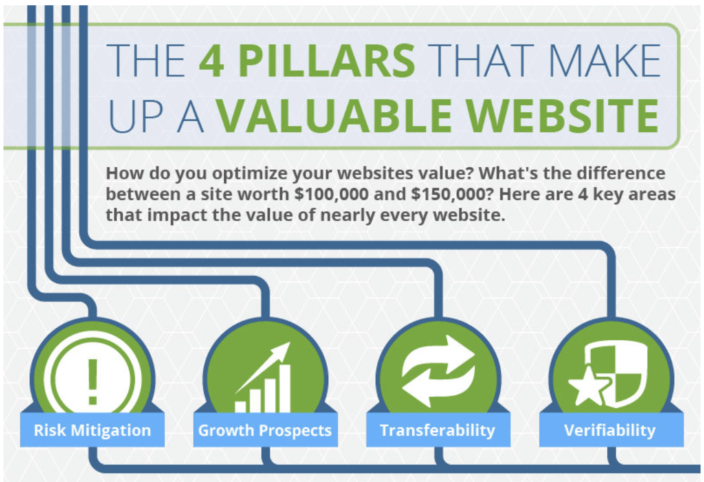 4 Pillars That Make Up a Valuable Website - Mark Daoust